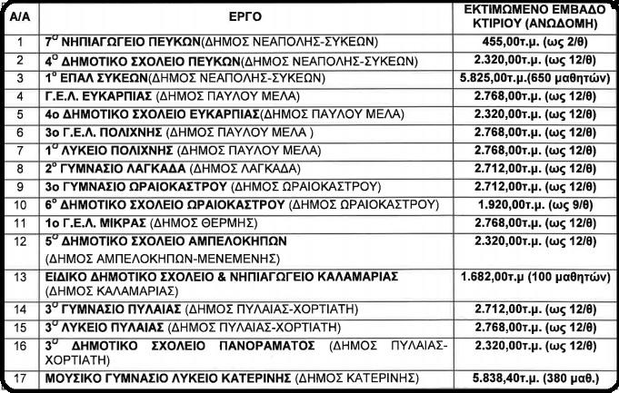 synostismos-ypopsifion-gia-ta-17-scholeia-stin-kentriki-makedonia0