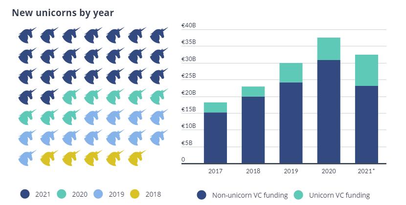 startups-to-2021-chronia-ton-monokeron-gia-tin-eyropi0