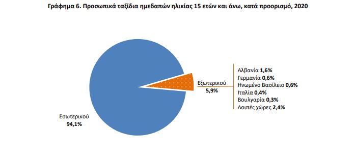 elstat-kata-27-4-meiothikan-oi-dapanes-ton-ellinon-se-taxidia-to-20201