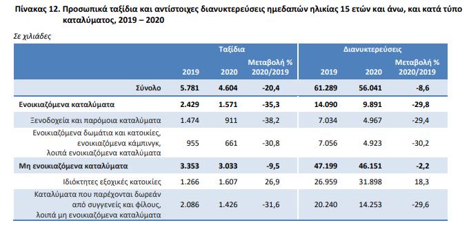 elstat-kata-27-4-meiothikan-oi-dapanes-ton-ellinon-se-taxidia-to-20202