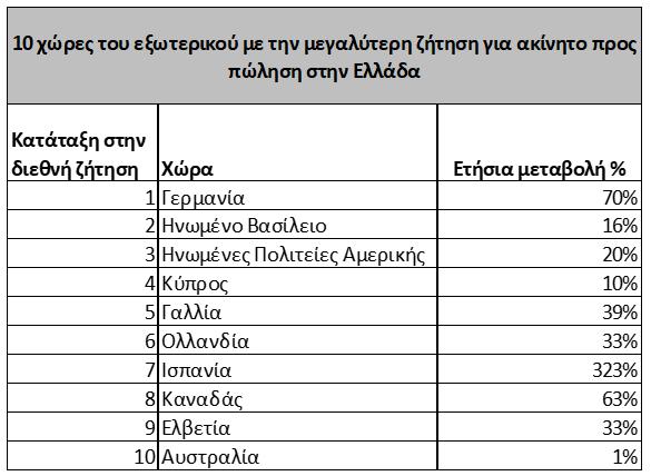 ispaniki-apovasi-sta-ellinika-akinita-poioi-xenoi-agorazoyn-kai-poy0