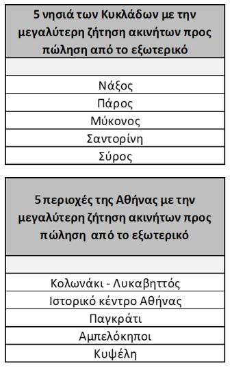 ispaniki-apovasi-sta-ellinika-akinita-poioi-xenoi-agorazoyn-kai-poy2