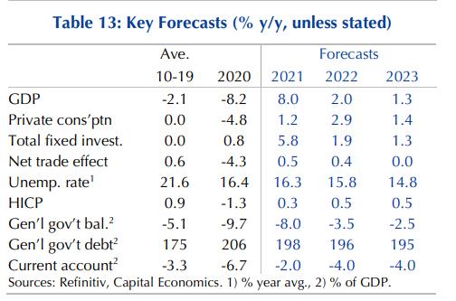capital-economics-anaptyxiaki-ekrixi-8-fetos-stin-ellada0
