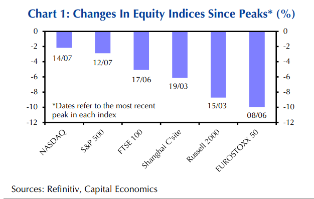capital-economics-oi-agores-tha-anakampsoyn-syntoma0