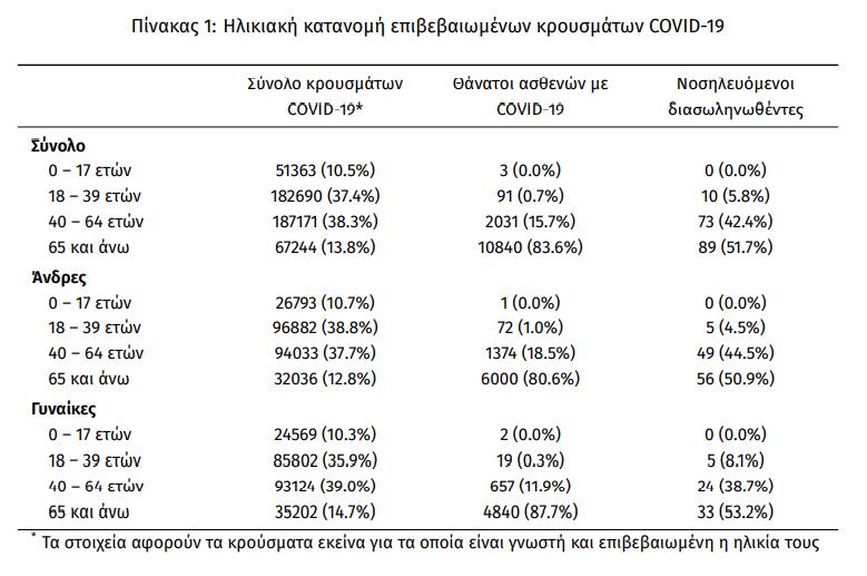 koronoios-2-760-nea-kroysmata-17-thanatoi-172-diasolinomenoi2