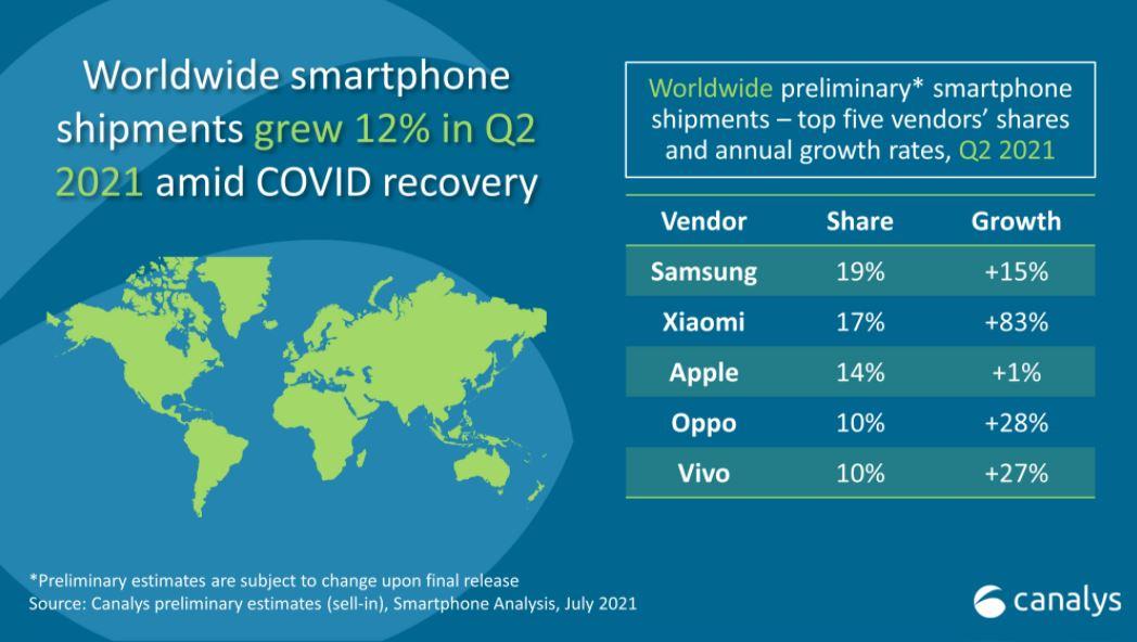 smartphones-poia-etaireia-erixe-tin-apple-apo-ti-2i-thesi-ton-poliseon0