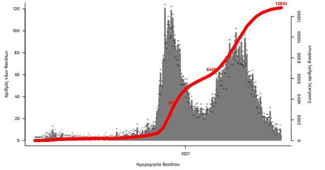 koronoios-2-691-kroysmata-14-thanatoi-123-diasolinomenoi2