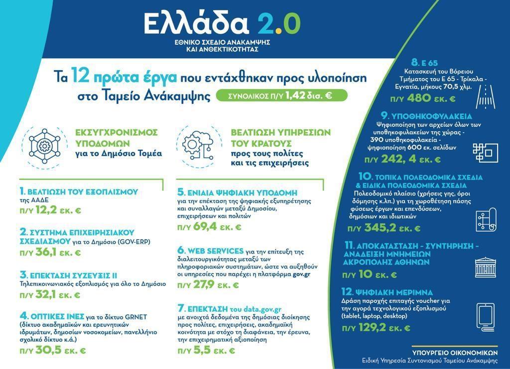xekina-to-ellada-2-0-poia-einai-ta-prota-12-erga0