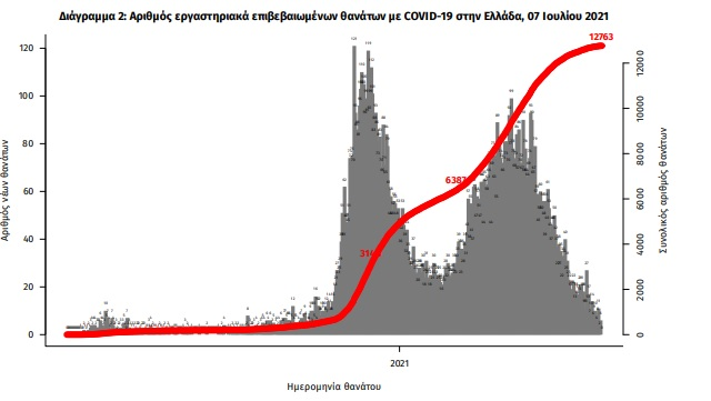 koronoios-1-820-nea-kroysmata-9-thanatoi-159-diasolinomenoi1