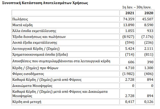 petros-petropoylos-aeve-63-4-ayxisi-poliseon-to-proto-examino-toy-etoys0