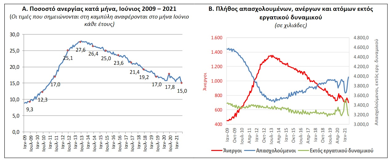 sto-15-i-anergia-ton-ioynio-anodos-schedon-5-stin-apascholisi0