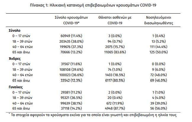 koronoios-2-218-kroysmata-250-diasolinomenoi-13-thanatoi2