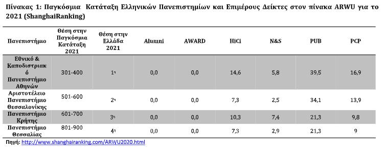 ekpa-sto-1-3-ton-kalyteron-panepistimion-pagkosmios0