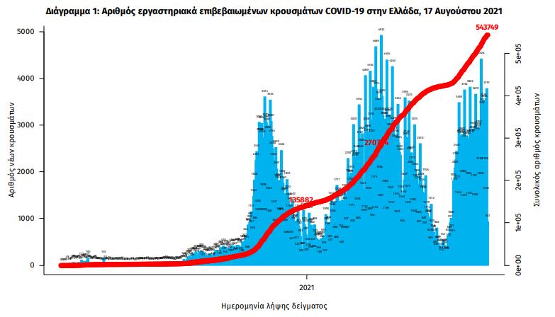 koronoios-4-206-kroysmata-258-diasolinomenoi-16-thanatoi0