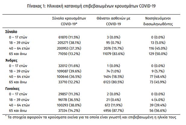 koronoios-4-206-kroysmata-258-diasolinomenoi-16-thanatoi2