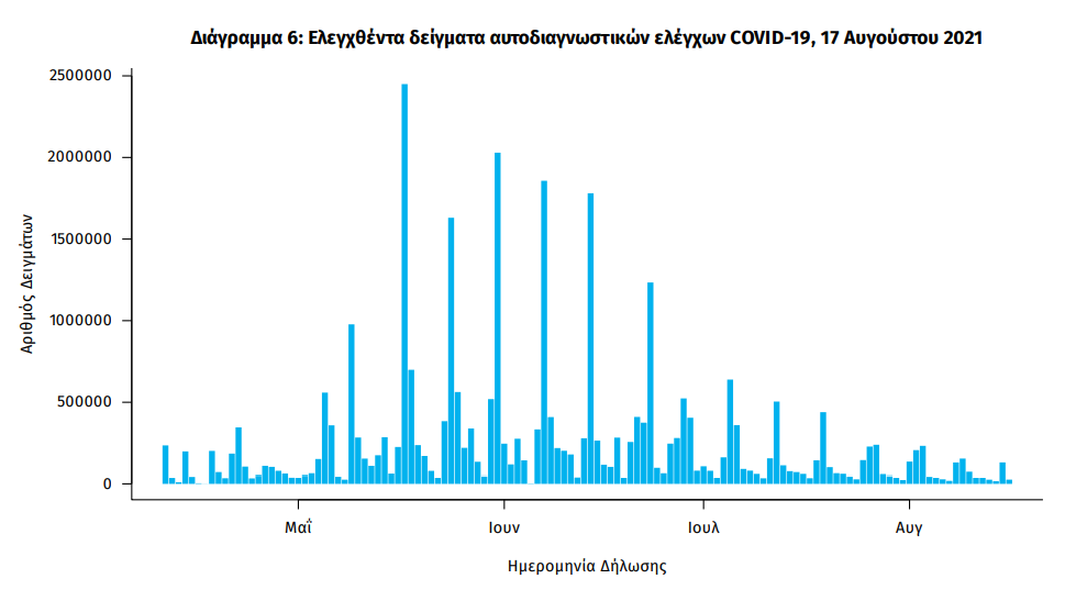 koronoios-4-206-kroysmata-258-diasolinomenoi-16-thanatoi5