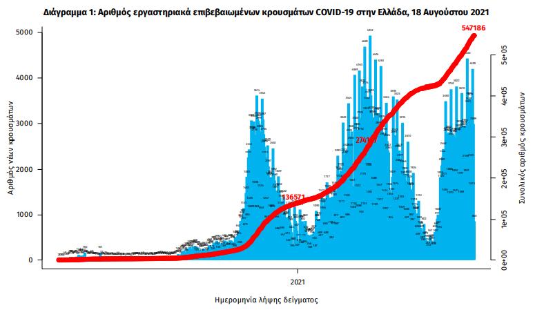 koronoios-3-442-nea-kroysmata-25-thanatoi-282-diasolinomenoi1