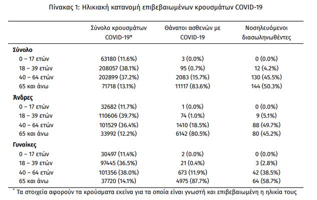 koronoios-3-273-nea-kroysmata-286-diasolinomenoi-20-thanatoi2