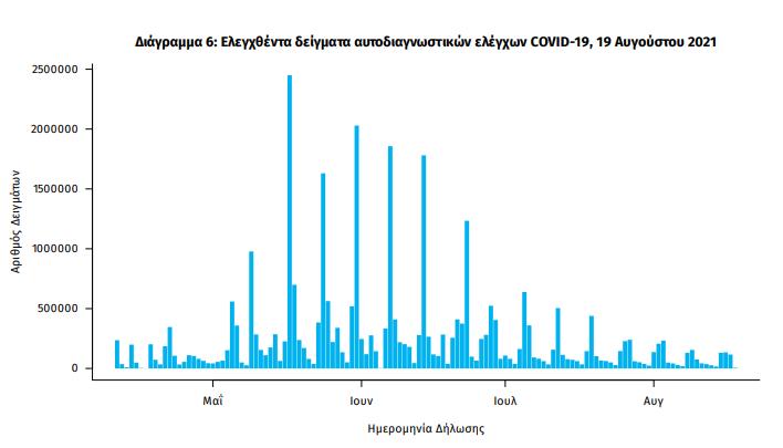 koronoios-3-273-nea-kroysmata-286-diasolinomenoi-20-thanatoi5