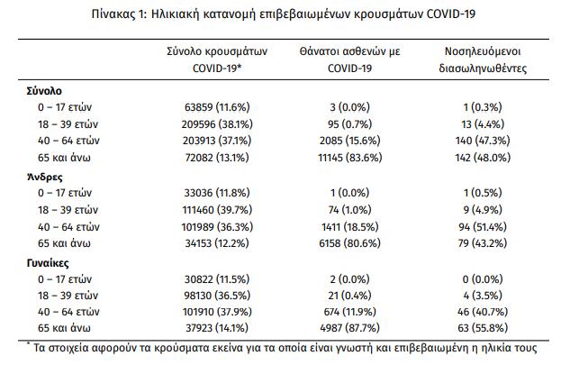 koronoios-3-625-nea-kroysmata-296-diasolinomenoi-30-thanatoi2