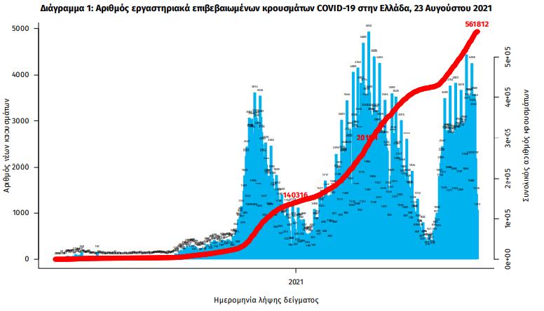 koronoios-2-628-nea-kroysmata-319-diasolinomenoi-34-thanatoi0