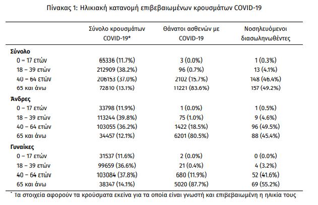 koronoios-2-628-nea-kroysmata-319-diasolinomenoi-34-thanatoi2