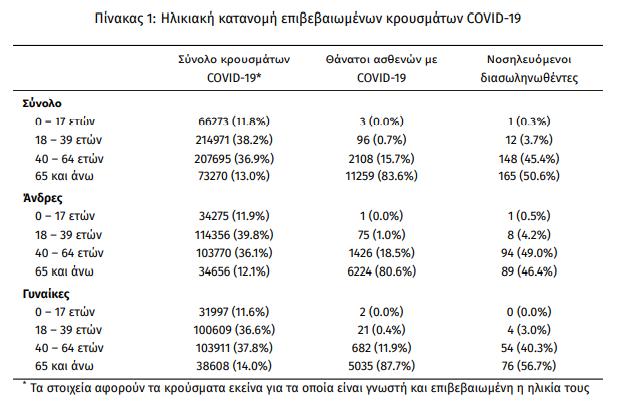 koronoios-4-608-nea-kroysmata-326-diasolinomenoi-32-thanatoi2