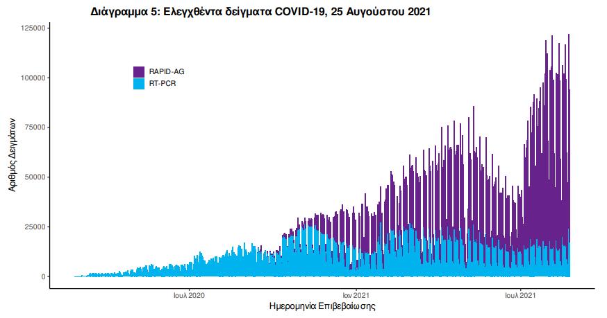 koronoios-3-273-nea-kroysmata-332-diasolinomenoi-42-thanatoi4