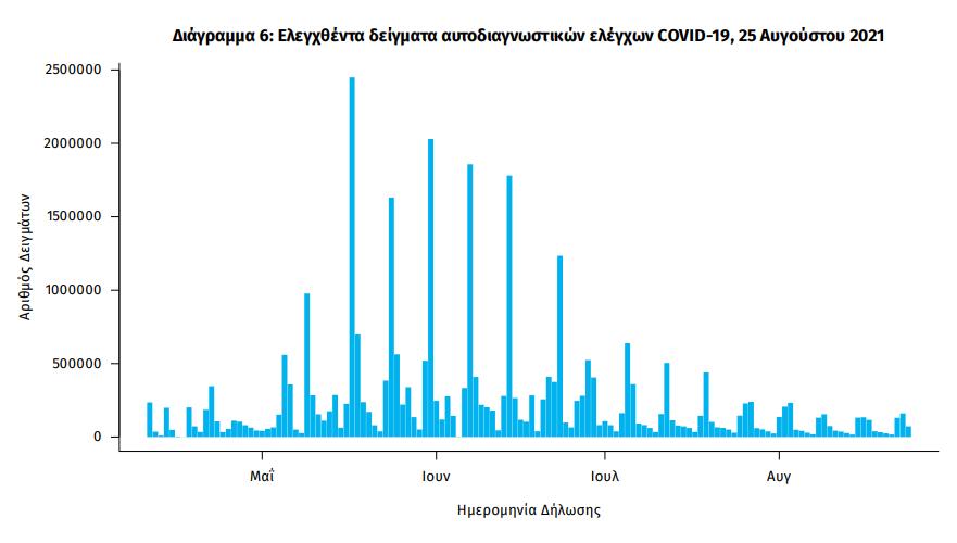 koronoios-3-273-nea-kroysmata-332-diasolinomenoi-42-thanatoi5