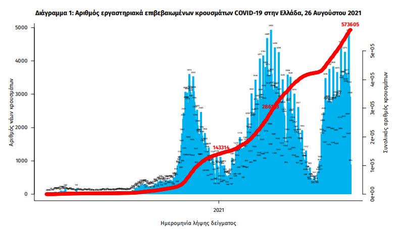 koronoios-3-538-nea-kroysmata-28-thanatoi-336-diasolinomenoi0
