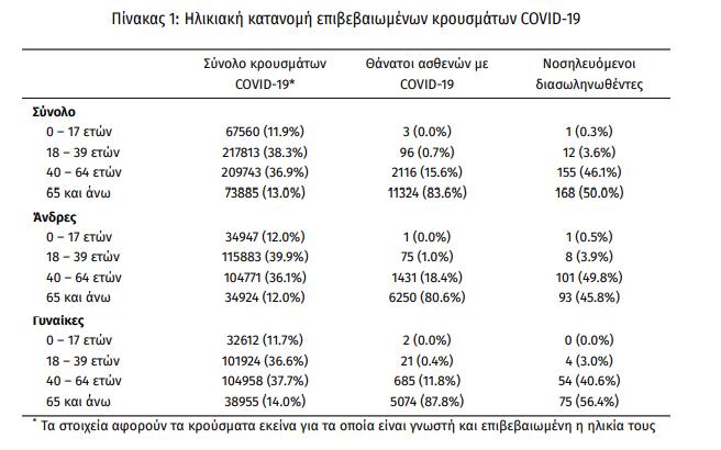 koronoios-3-538-nea-kroysmata-28-thanatoi-336-diasolinomenoi2