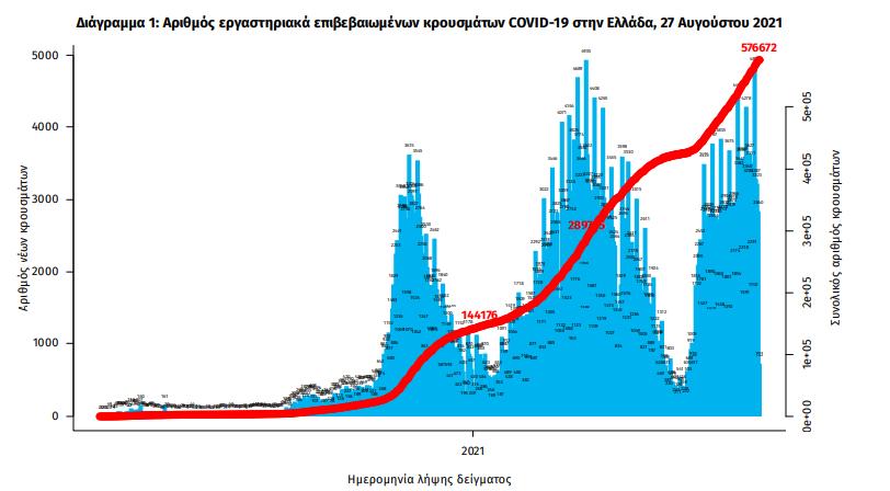 koronoios-3-076-nea-kroysmata-337-diasolinomenoi-22-thanatoi0