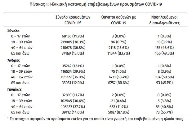 koronoios-3-076-nea-kroysmata-337-diasolinomenoi-22-thanatoi2