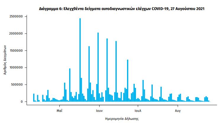 koronoios-3-076-nea-kroysmata-337-diasolinomenoi-22-thanatoi5