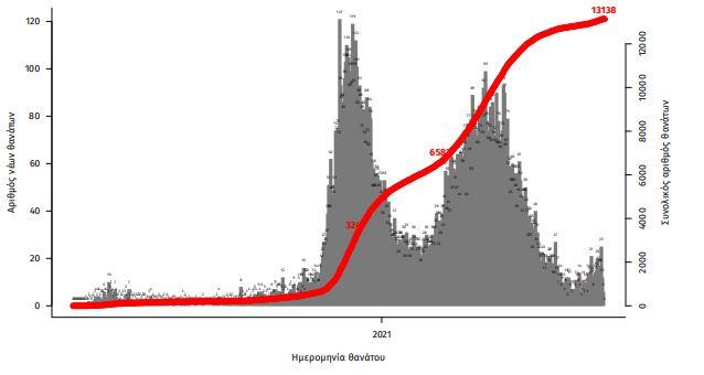 koronoios-3-475-nea-kroysmata-ayxanontai-oi-diasolinomenoi-astheneis3