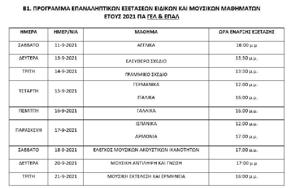 epanaliptikes-panelladikes-to-programma-kai-ta-exetastika-kentra1