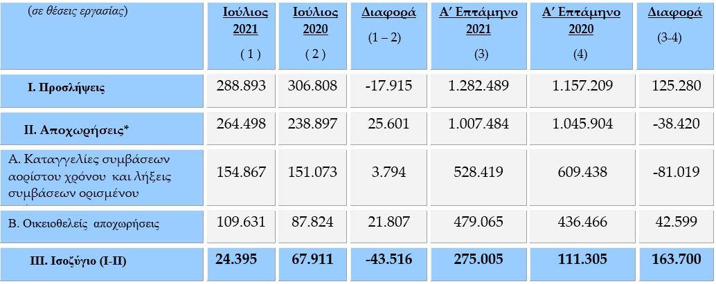 ergani-thetiko-kata-275-000-theseis-to-isozygio-tis-apascholisis-sto-7mino0