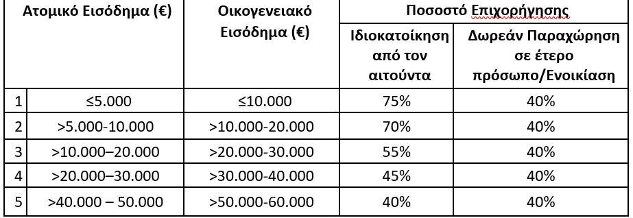 to-neo-exoikonomo-vima-vima-ola-ta-kritiria-kai-ta-posa-epidotisis1