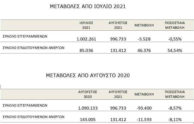 kato-apo-1-ekat-o-arithmos-ton-eggegrammenon-anergon0