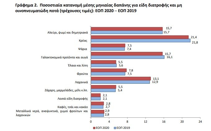 ellines-poy-dapanoyn-ta-perissotera-chrimata-ti-agorazoyn-protistos2