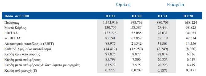 elvalchalkor-sta-83-5-ekat-eyro-ta-kerdi-examinoy-alma-16-5-stoys-ogkoys-poliseon0