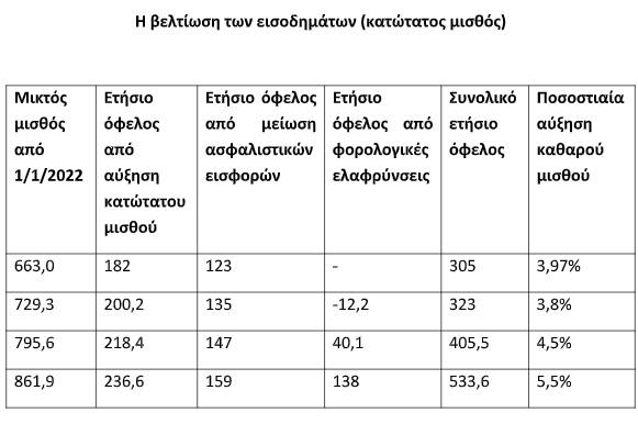 meiosi-foron-kai-eisforon-ti-simainei-gia-tin-tsepi-mas1