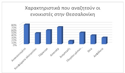 enoikia-oi-fthines-kai-oi-akrives-perioches-se-athina-thessaloniki1