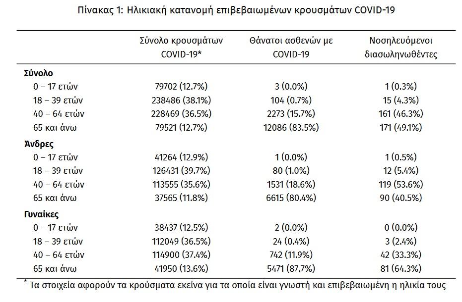 koronoios-1-305-nea-kroysmata-33-thanatoi-348-diasolinomenoi2