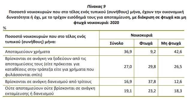 choris-apotamieyseis-1-sta-3-noikokyria-to-30-troei-apo-ta-etoima1