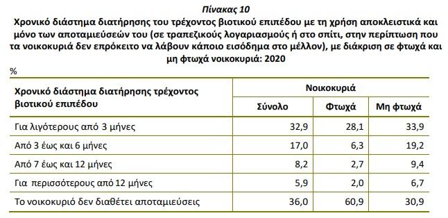 choris-apotamieyseis-1-sta-3-noikokyria-to-30-troei-apo-ta-etoima2