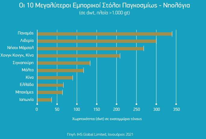 naytilia-protos-ston-kosmo-o-ellinoktitos-stolos-me-ayxisi-4-to-20203