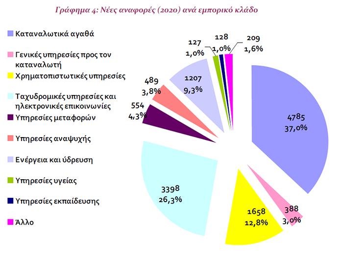 e-shops-alma-113-5-stis-kataggelies-katanaloton-ta-sychnotera-parapona0