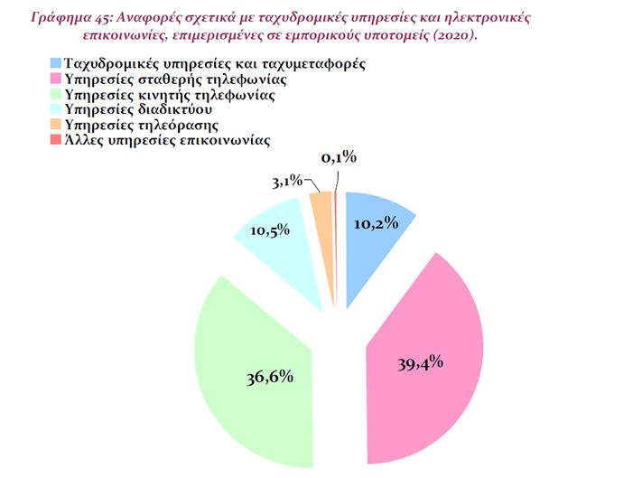 e-shops-alma-113-5-stis-kataggelies-katanaloton-ta-sychnotera-parapona1