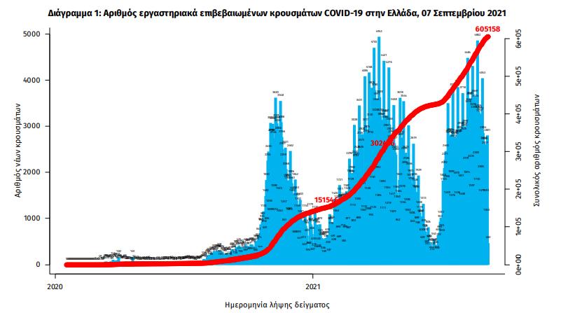 koronoios-2-807-nea-kroysmata-388-diasolinomenoi-38-thanatoi0